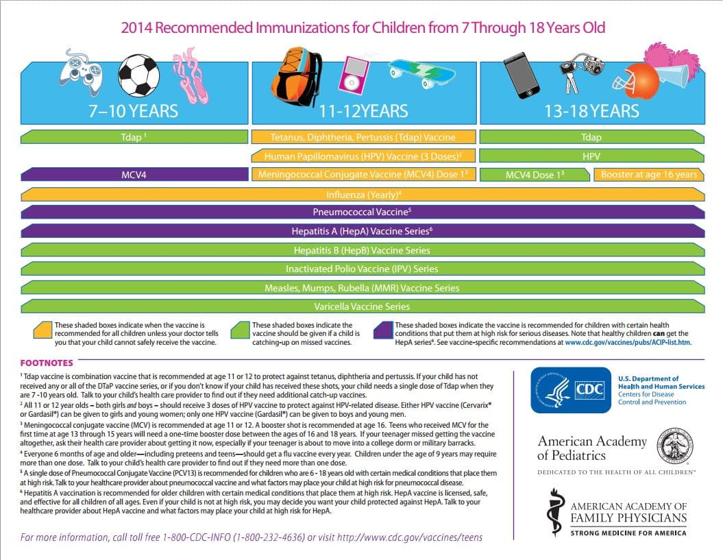 Recommended Immunization for Children Ages 7-18 years Schedule, click to view document