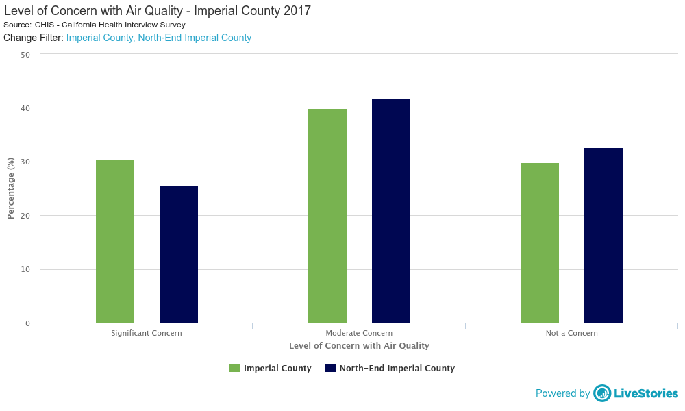 Level of Concern with Air Quality - Imperial County 2017