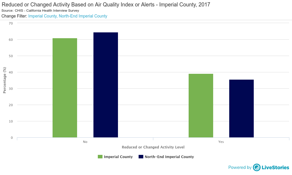 Reduced or Changed Activity Based on Air Quality Index or Alert - Imperial County, 2017